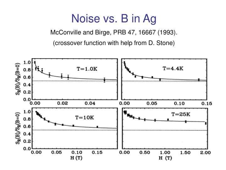 Noise vs. B in Ag
