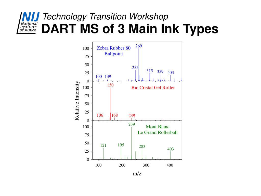 DART MS of 3 Main Ink Types