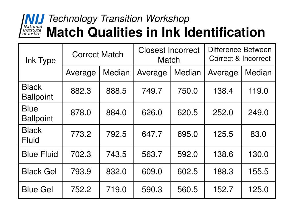 Match Qualities in Ink Identification