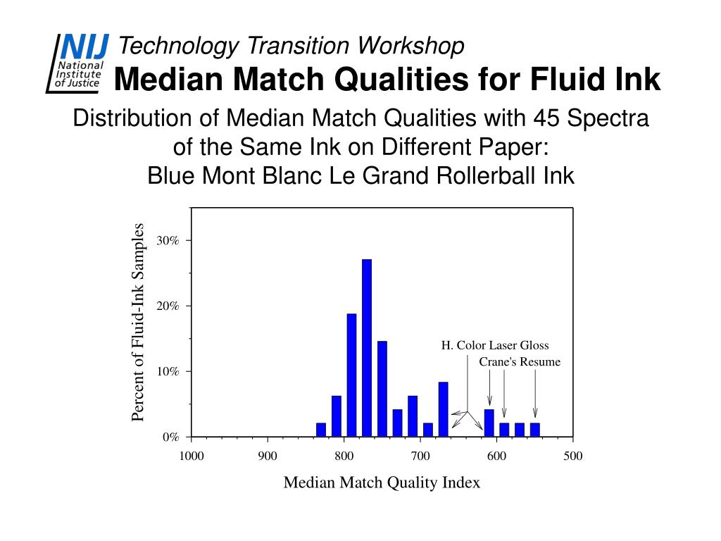 Median Match Qualities for Fluid Ink