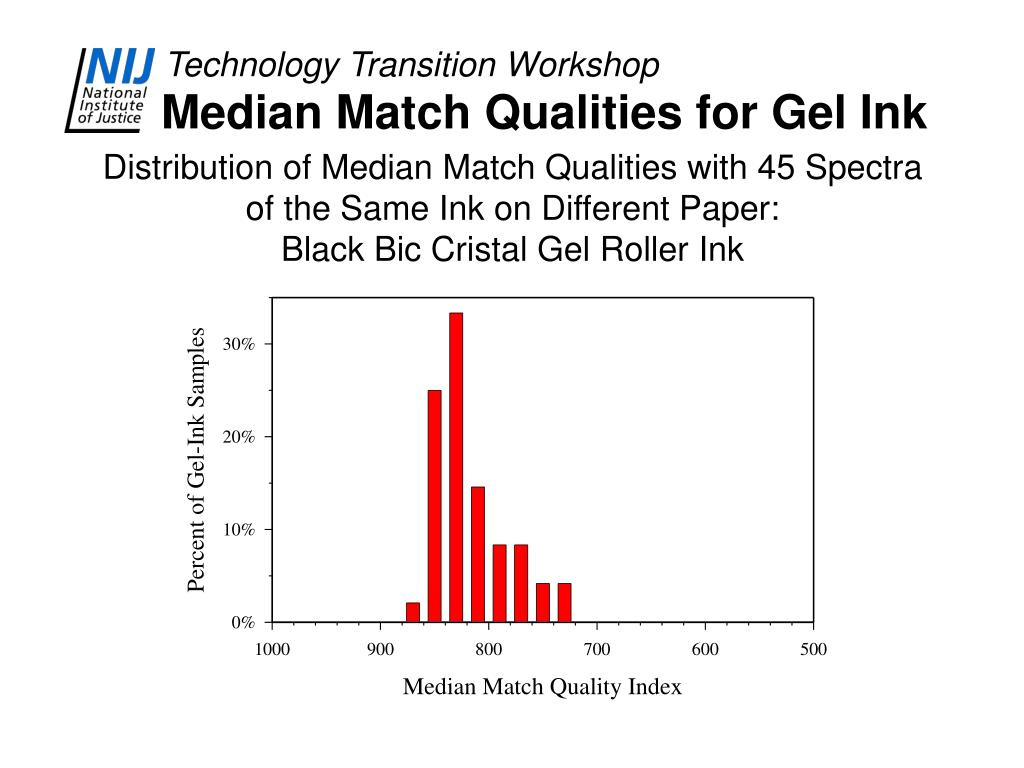 Median Match Qualities for Gel Ink