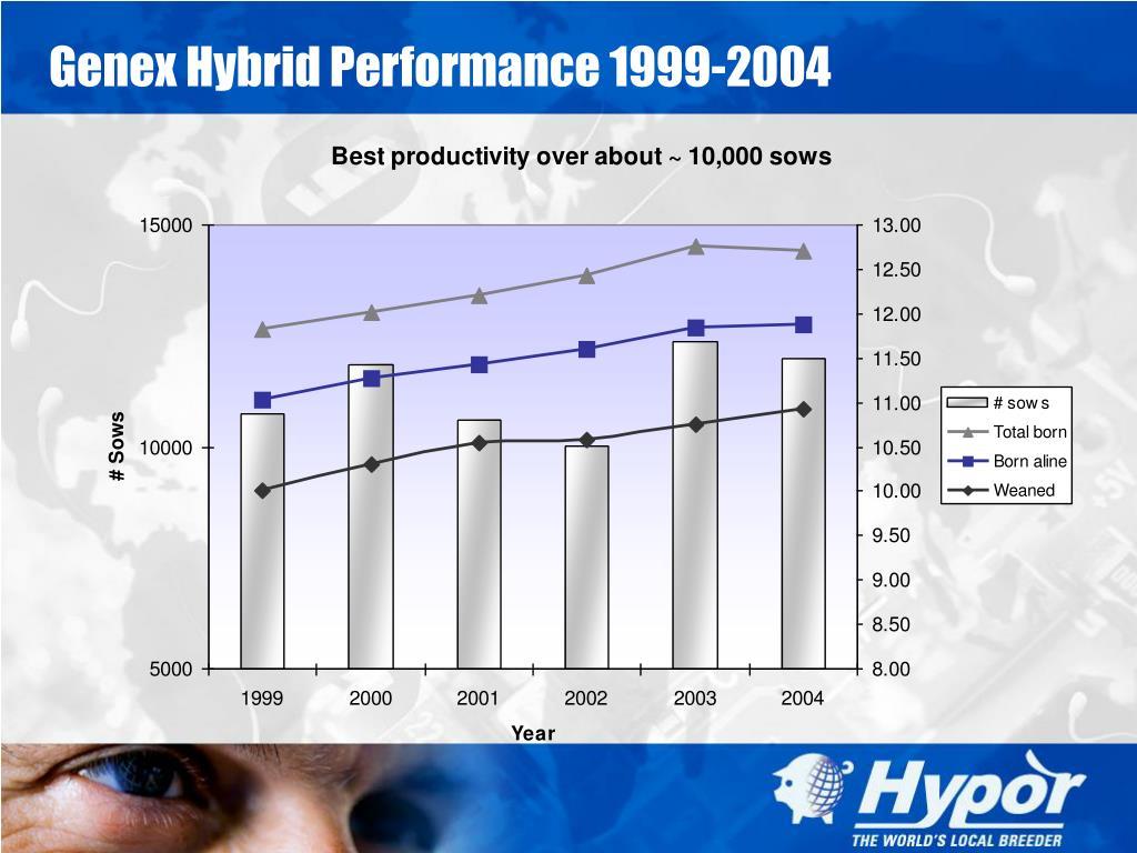Genex Hybrid Performance 1999-2004
