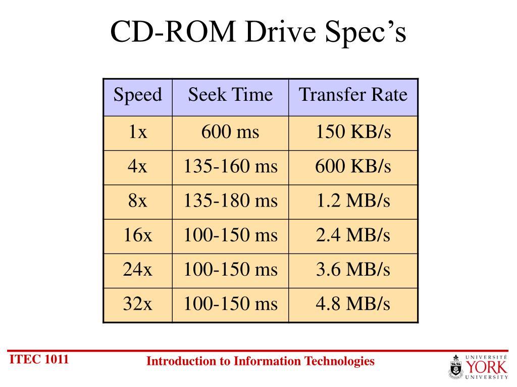 CD-ROM Drive Spec's