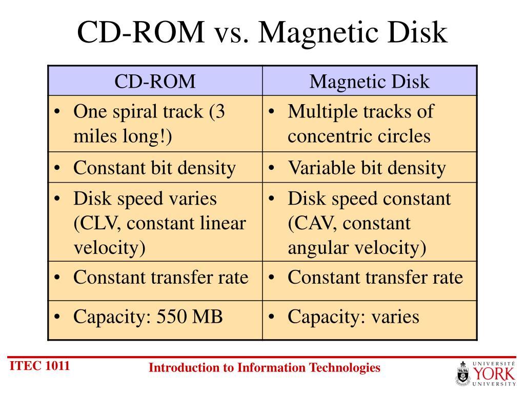 CD-ROM vs. Magnetic Disk