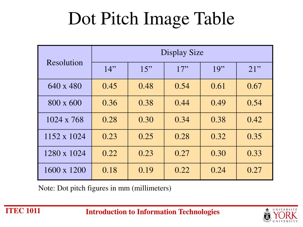 Dot Pitch Image Table