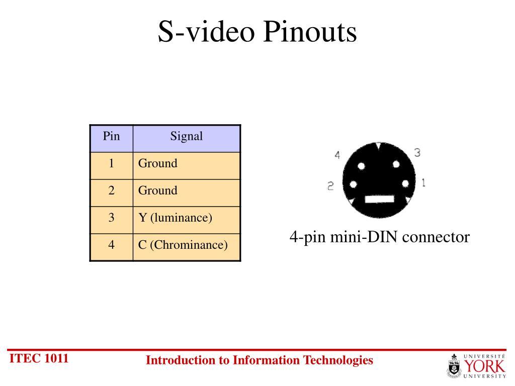 S-video Pinouts
