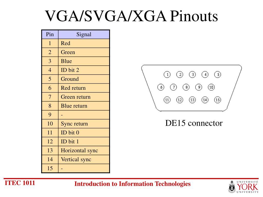 VGA/SVGA/XGA Pinouts