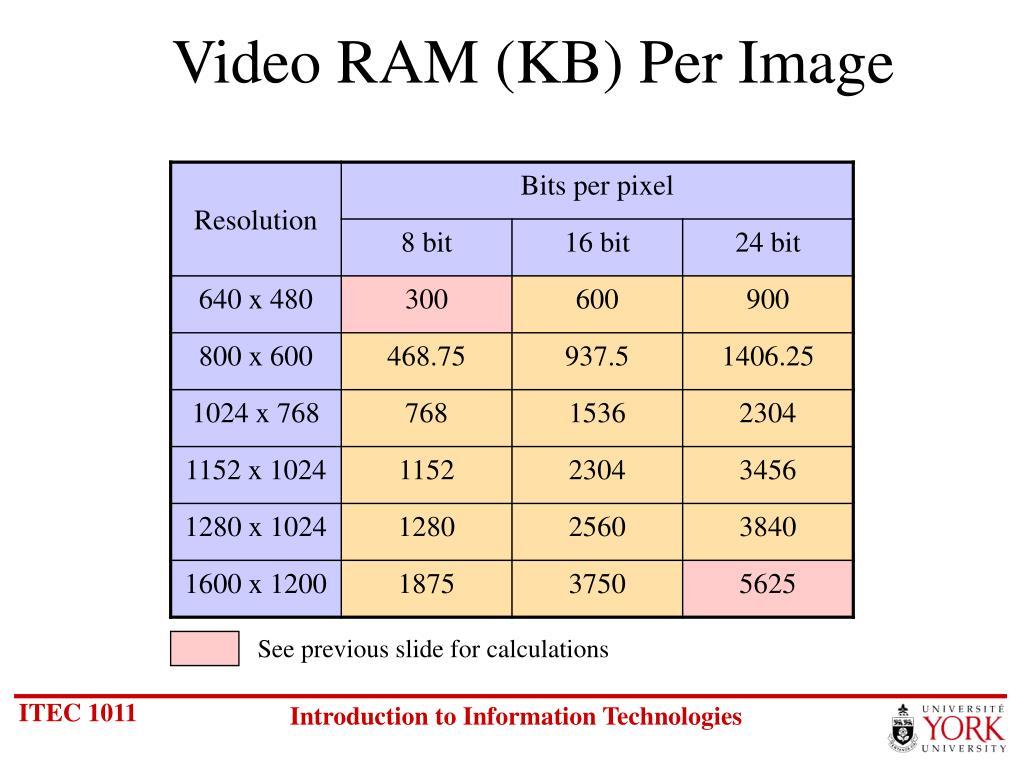 Video RAM (KB) Per Image