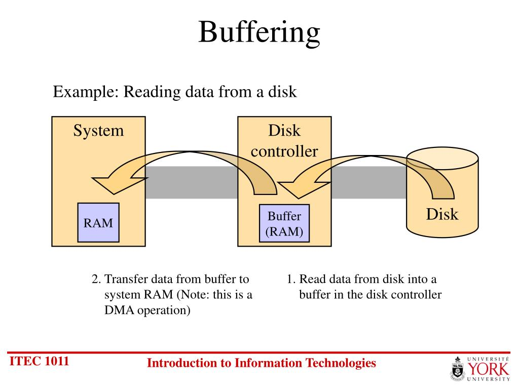 2. Transfer data from buffer to system RAM (Note: this is a DMA operation)