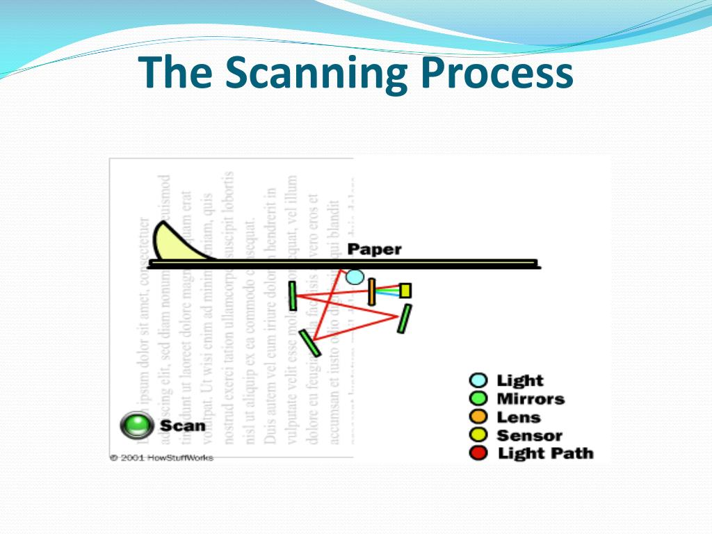 The Scanning Process