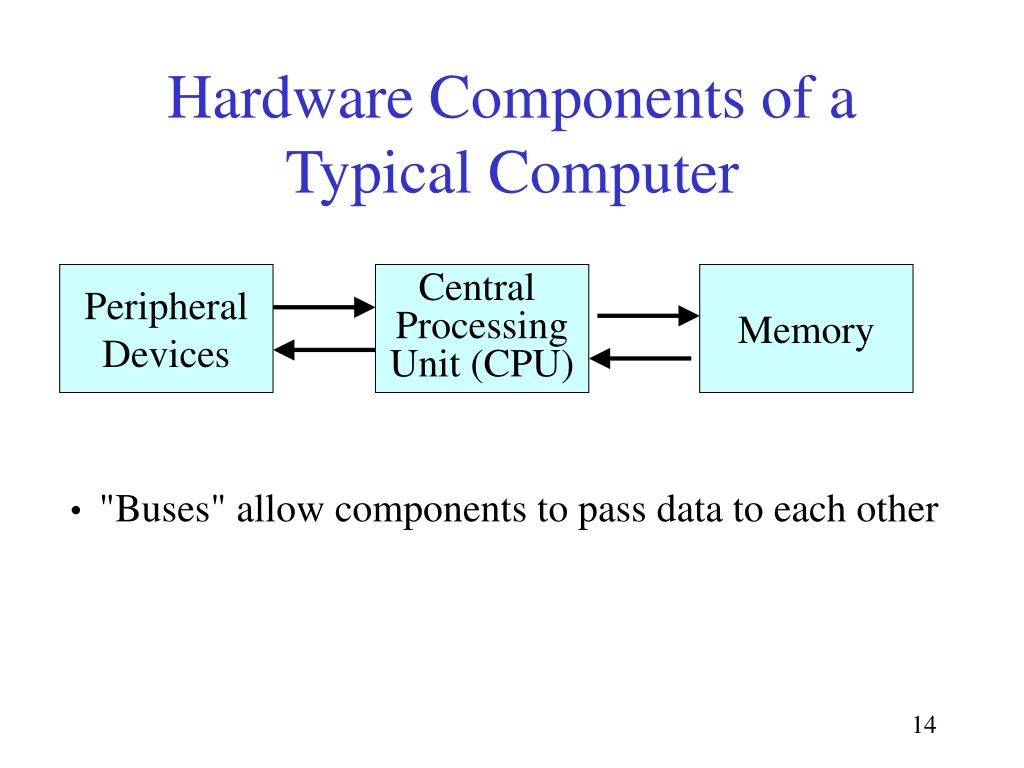Hardware Components of a Typical Computer