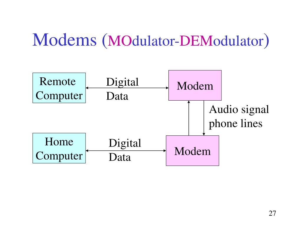Modems (