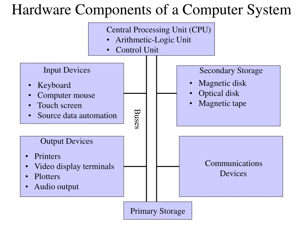 Hardware Components of a Computer System