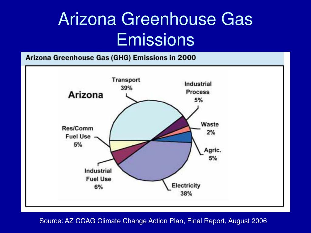 Arizona Greenhouse Gas Emissions