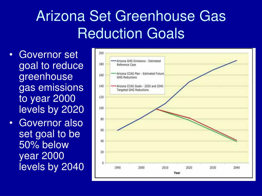 Governor set goal to reduce  greenhouse gas emissions to year 2000 levels by 2020