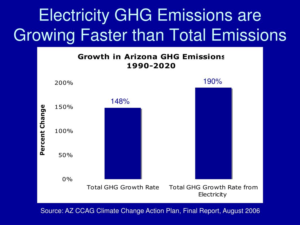 Electricity GHG Emissions are Growing Faster than Total Emissions