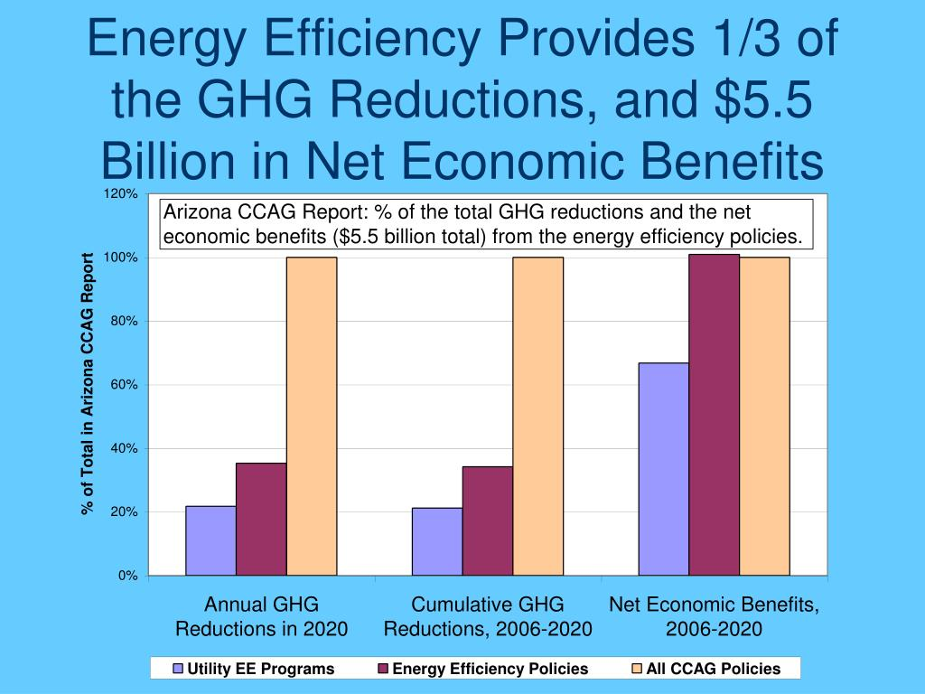 Energy Efficiency Provides 1/3 of the GHG Reductions, and $5.5 Billion in Net Economic Benefits