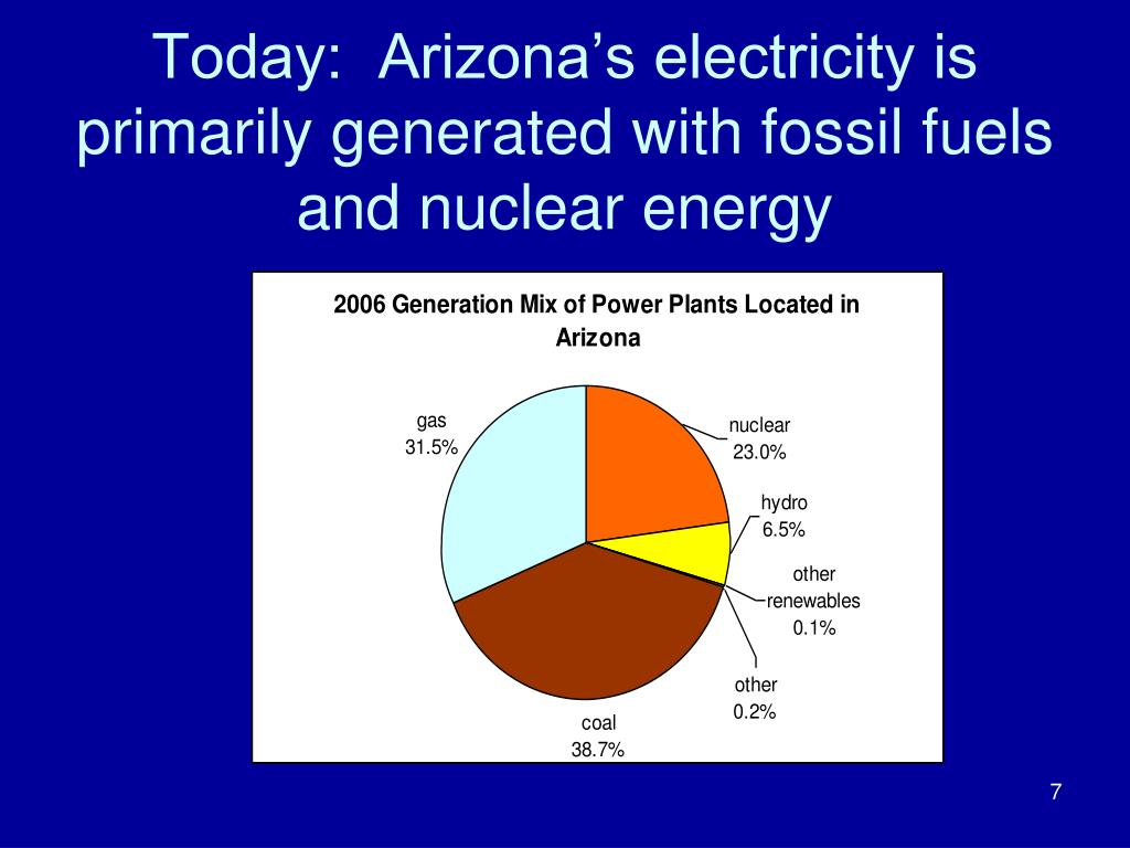 Today:  Arizona's electricity is primarily generated with fossil fuels and nuclear energy