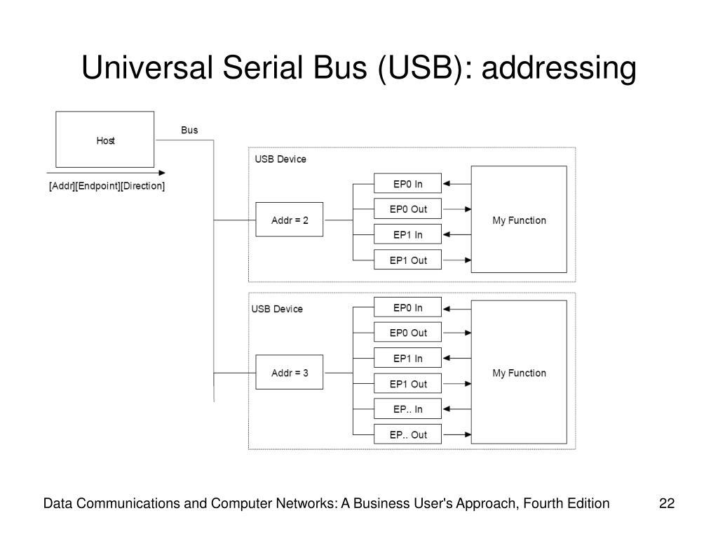 Universal Serial Bus (USB): addressing