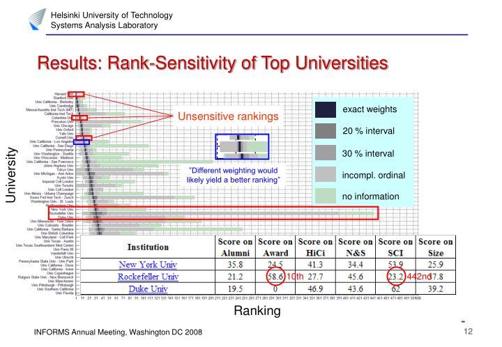 Unsensitive rankings
