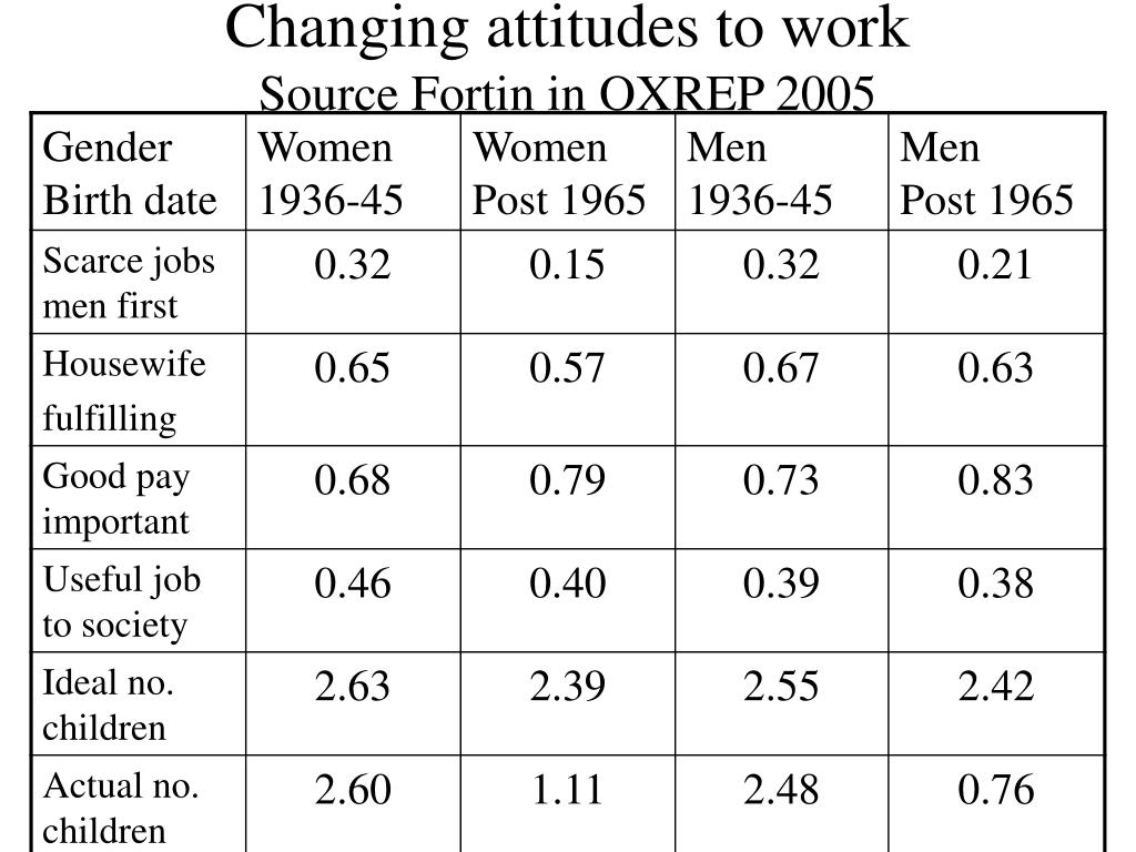 Changing attitudes to work