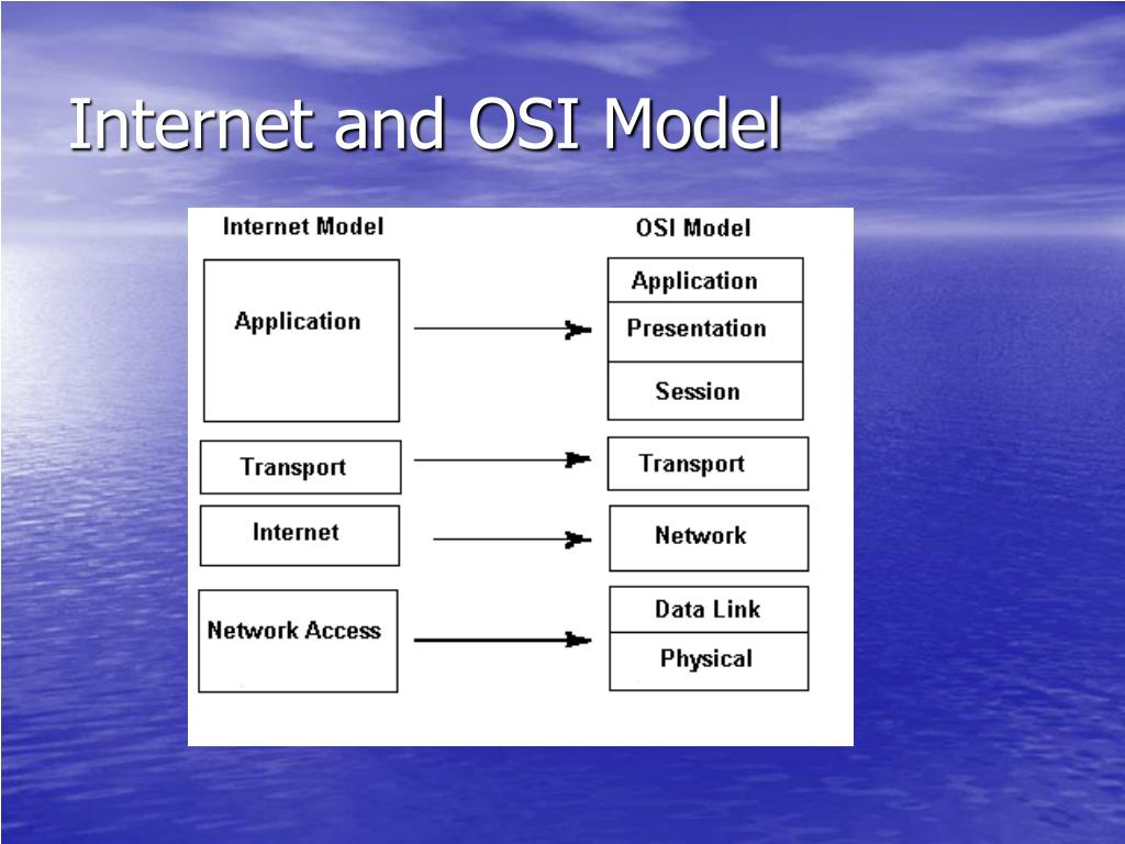 Internet and OSI Model