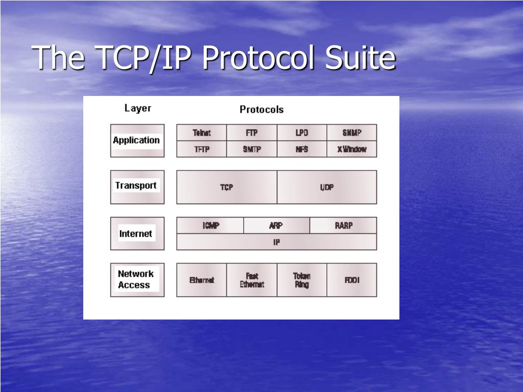 The TCP/IP Protocol Suite
