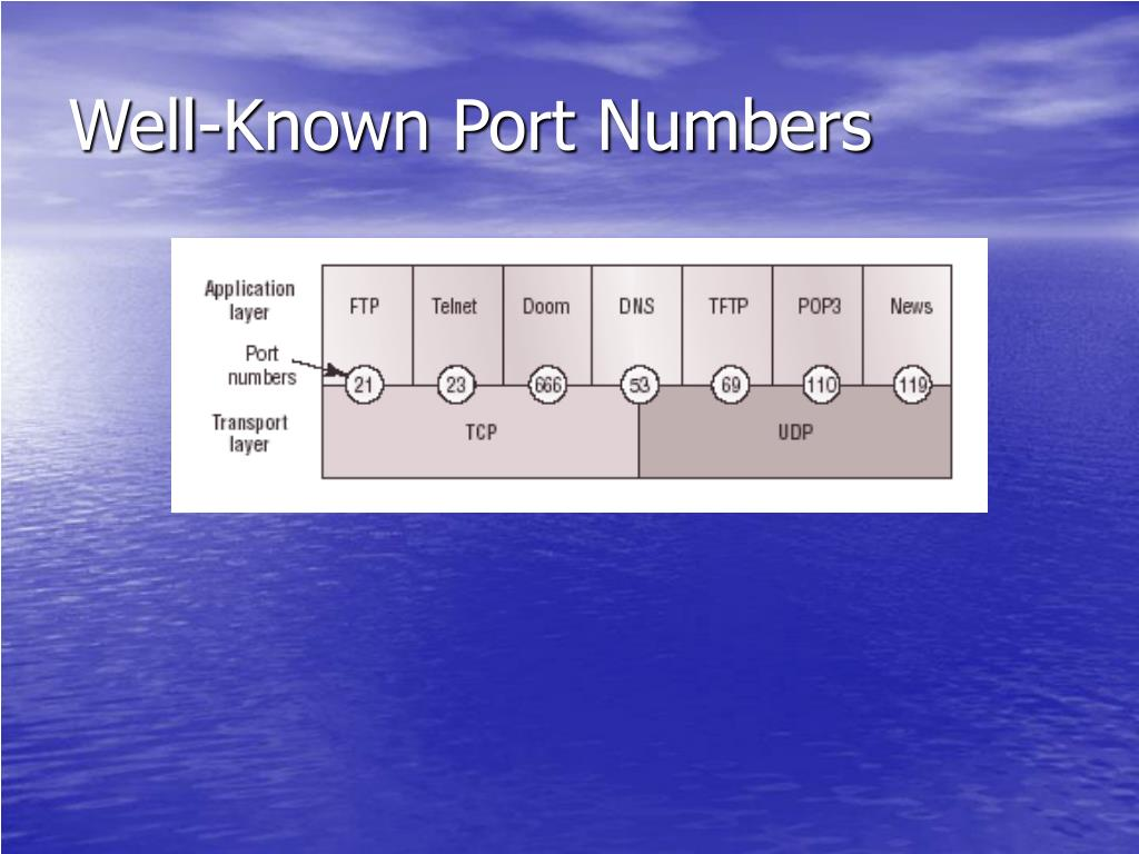 Well-Known Port Numbers