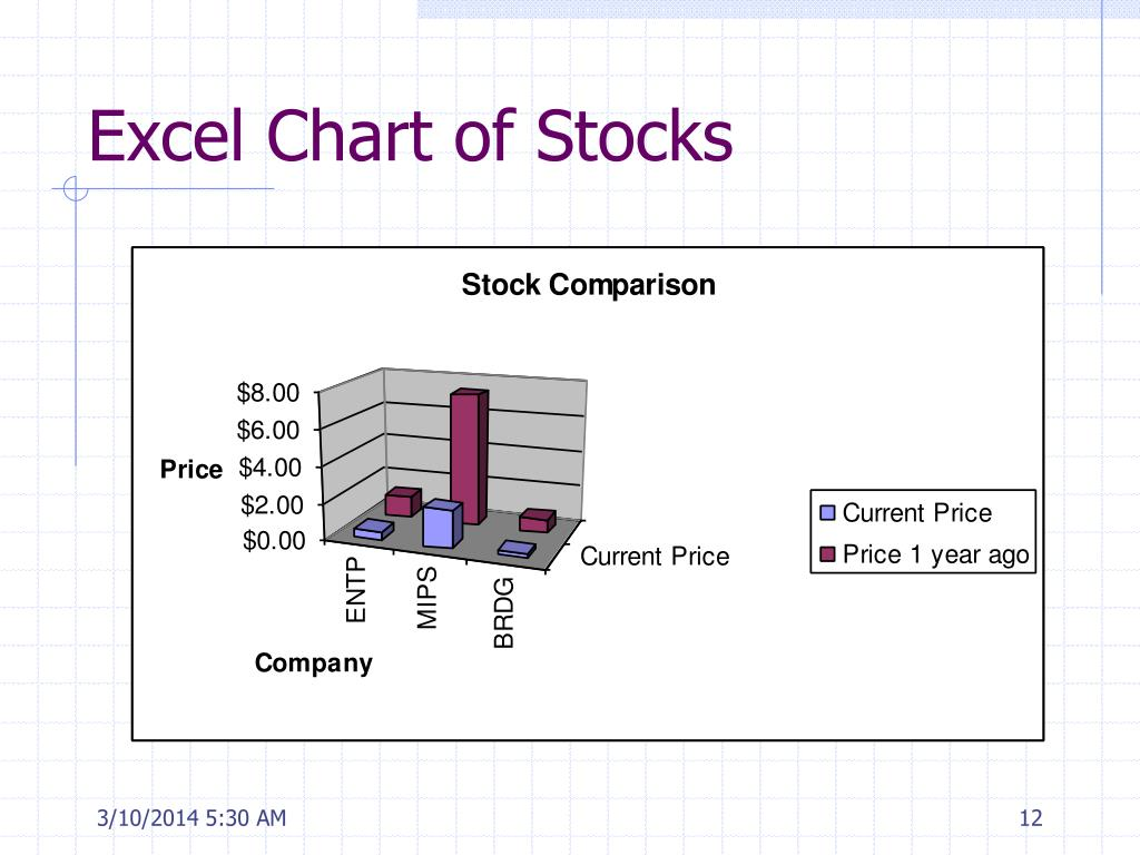 Excel Chart of Stocks