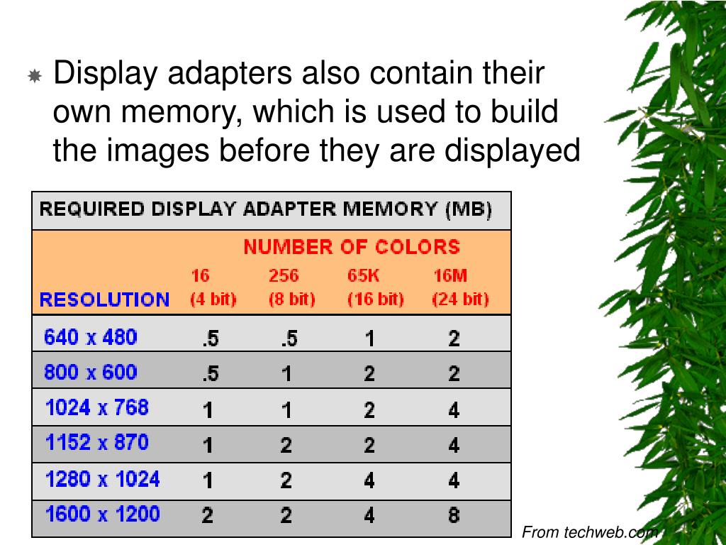 Display adapters also contain their own memory, which is used to build the images before they are displayed