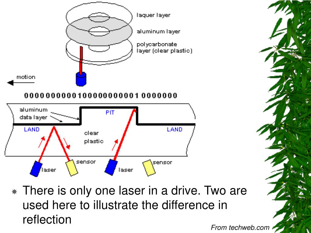 There is only one laser in a drive. Two are used here to illustrate the difference in reflection