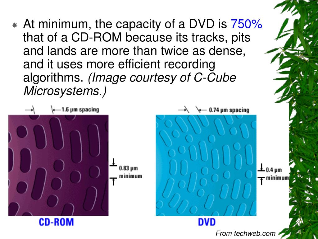 At minimum, the capacity of a DVD is