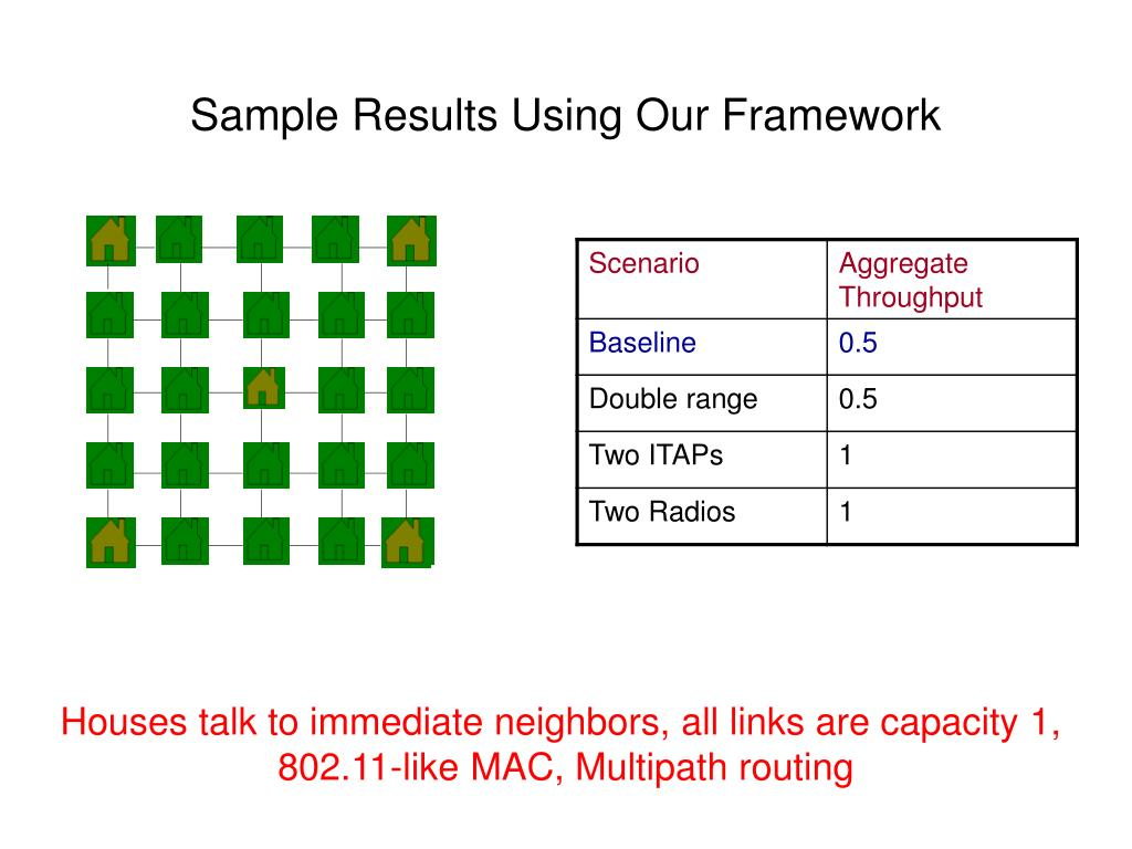 Sample Results Using Our Framework