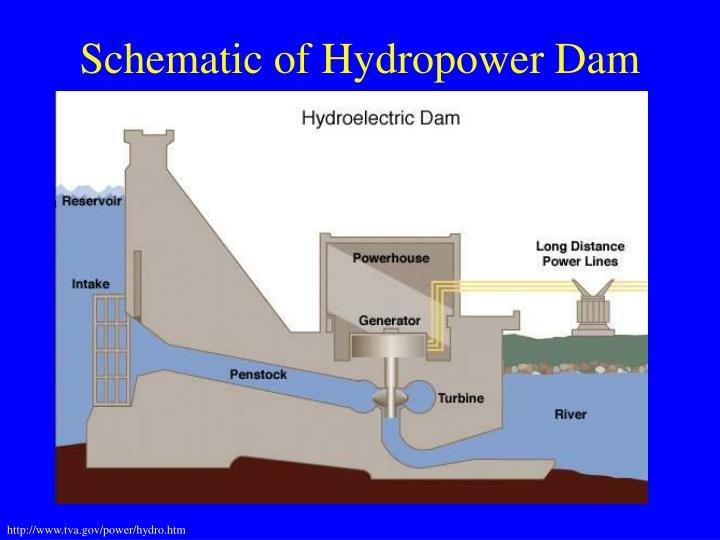 Schematic of Hydropower Dam
