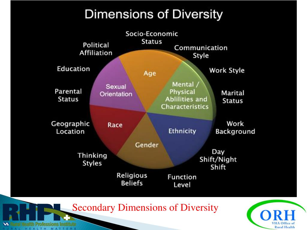 cultural economic and physical diversity of Many of the cultural community centres that exist economic status one area where diversity is often not only take him on a physical journey.