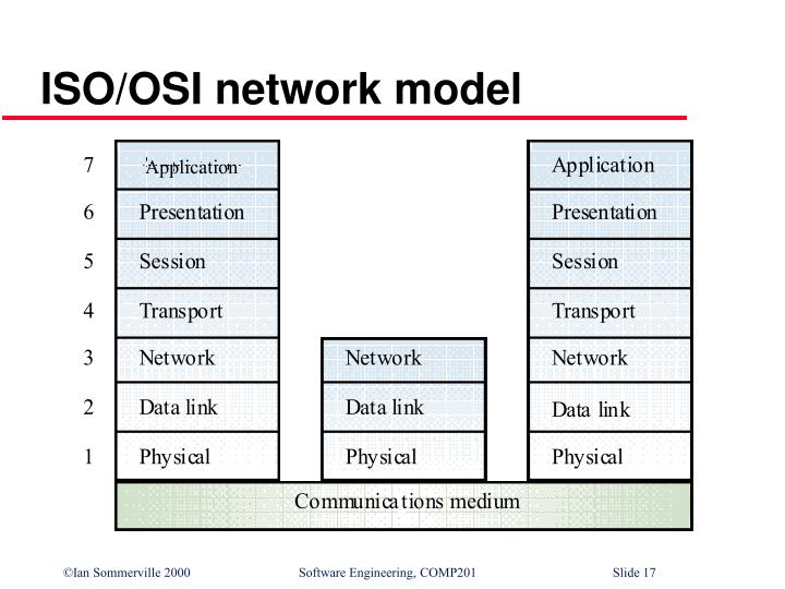 ISO/OSI network model