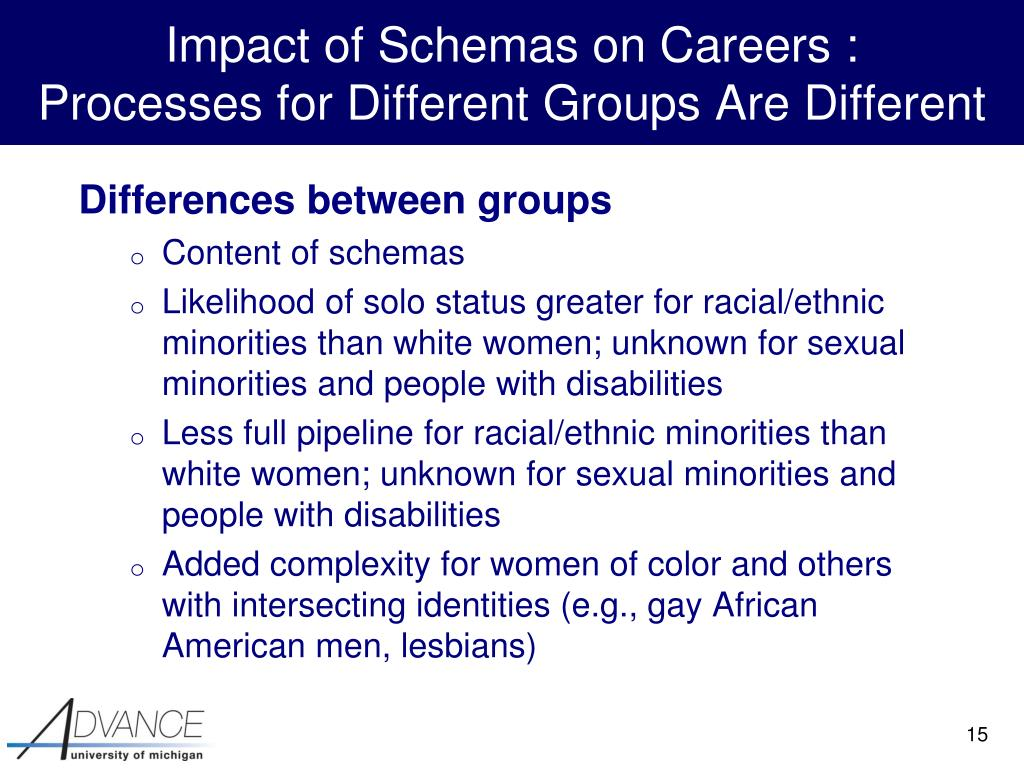 Impact of Schemas on Careers :