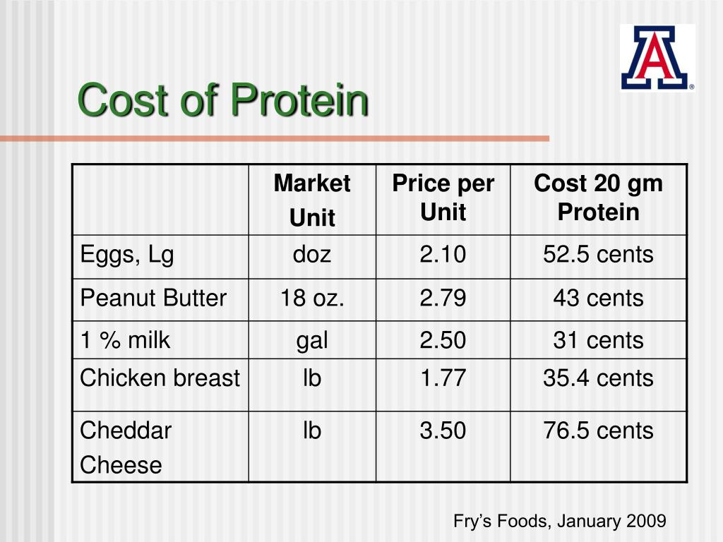 Cost of Protein