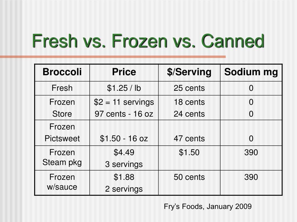 Fresh vs. Frozen vs. Canned