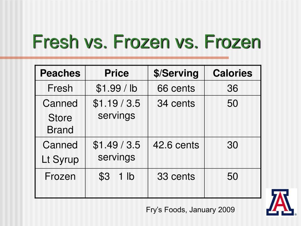 Fresh vs. Frozen vs. Frozen