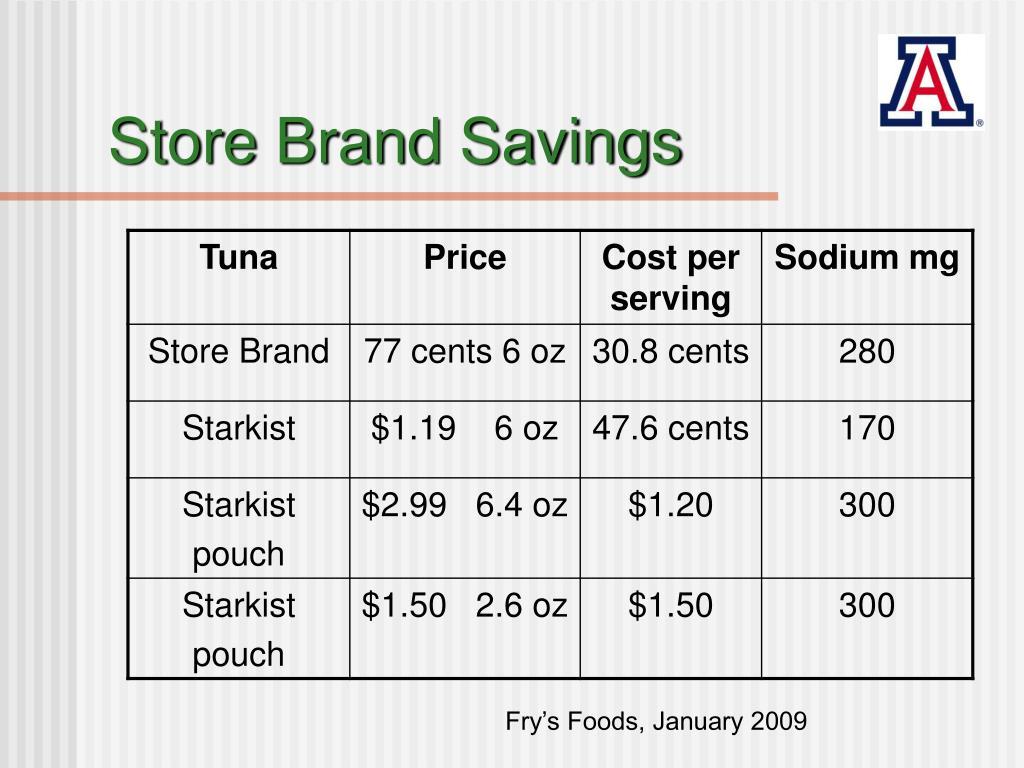 Store Brand Savings