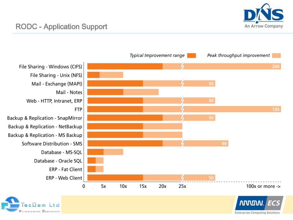 RODC - Application Support