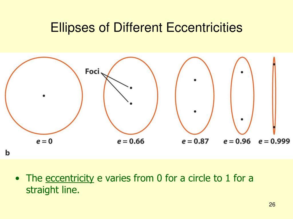 Ellipses of Different Eccentricities