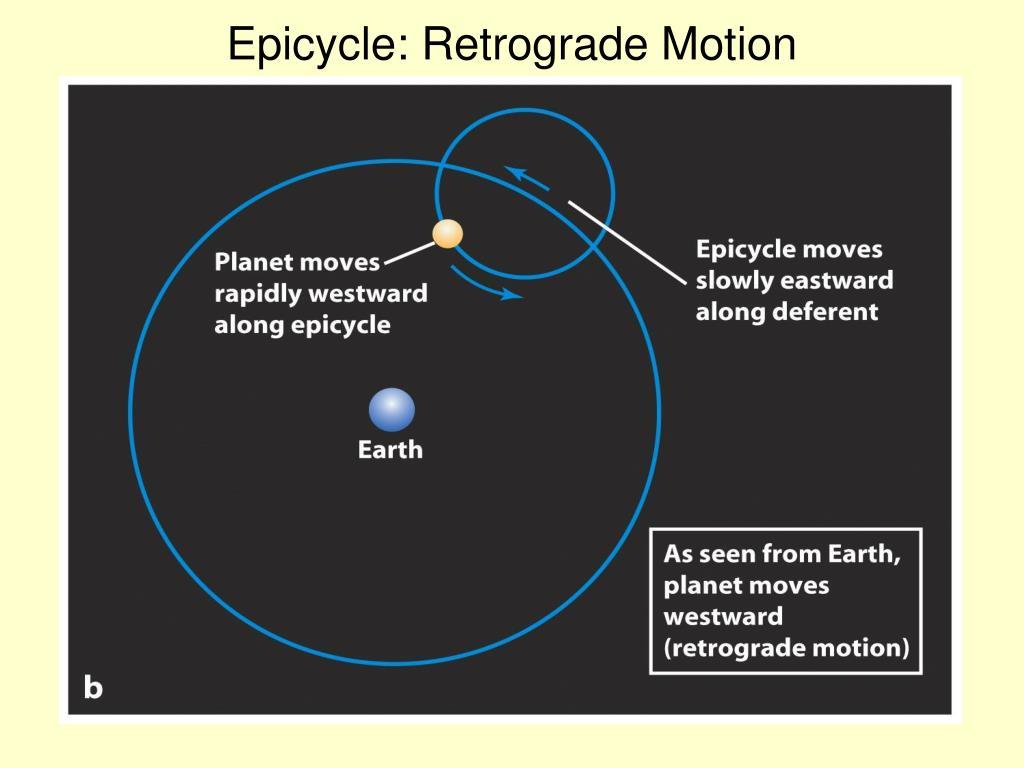 Epicycle: Retrograde Motion