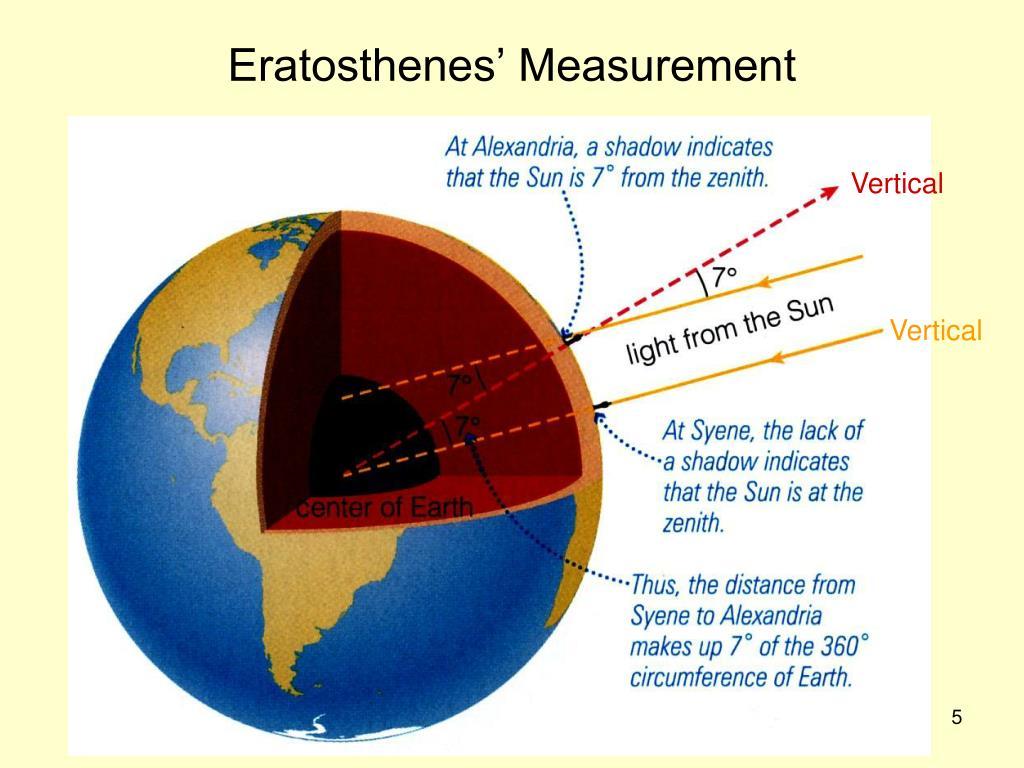 Eratosthenes' Measurement