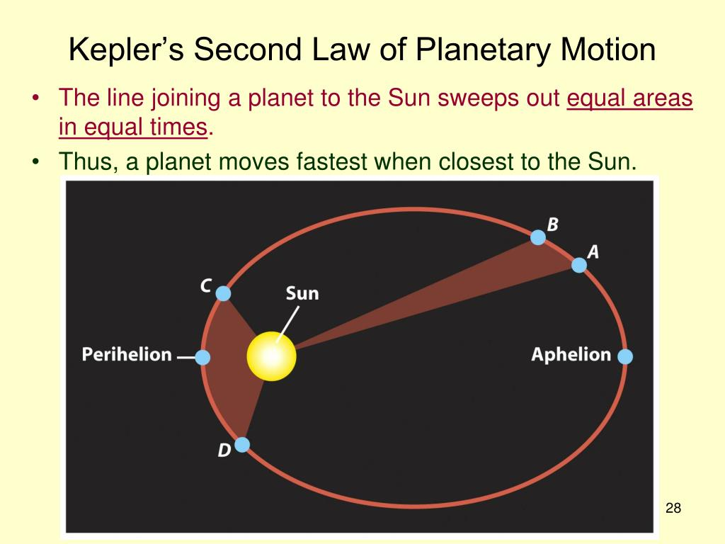 Kepler's Second Law of Planetary Motion
