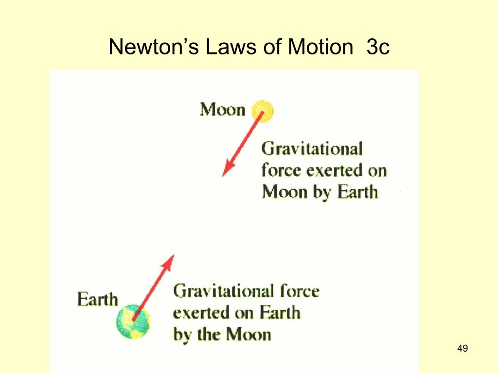 Newton's Laws of Motion  3c