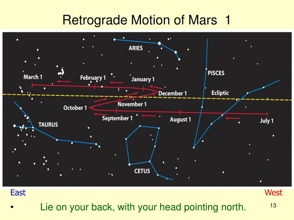 Retrograde Motion of Mars  1