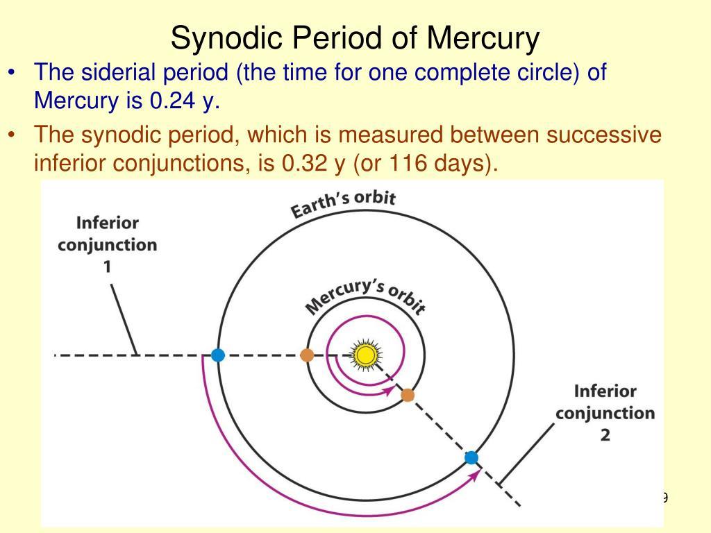 Synodic Period of Mercury