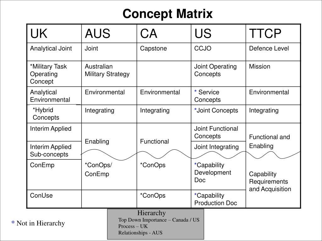 Concept Matrix